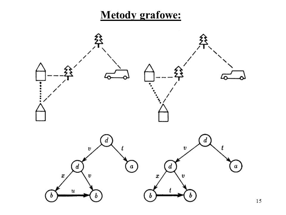 15 Metody grafowe: