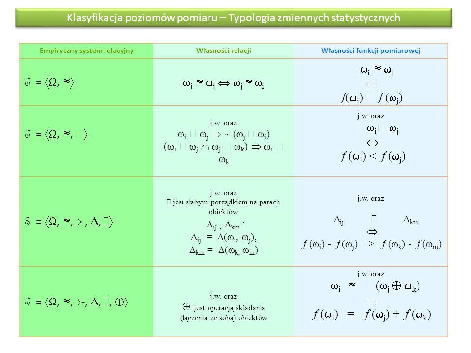 Klasyfikacja poziomów pomiaru – Typologia zmiennych statystycznych Empiryczny system relacyjnyWłasności relacjiWłasności funkcji pomiarowej E = ,  i   j   j   i  i   j  f(  i ) = f (  j ) E = , ,   j.w.