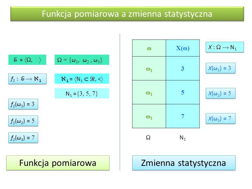 Funkcja pomiarowa a zmienna statystyczna f 1 : E   1 f 1 (  1 ) = 3 f 1 (  2 ) = 5 f 1 (  3 ) = 7  X(  ) 11 3 11 5 11 7 X :   N 1 E = ,   = {  1,  2,  3 }  1 =  N 1  , <  X(  1 ) = 3 X(  2 ) = 5 X(  3 ) = 7  N1N1 N 1 = {3, 5, 7} Funkcja pomiarowa Zmienna statystyczna
