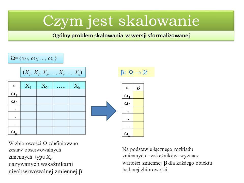 Czym jest skalowanie Ogólny problem skalowania w wersji sformalizowanej  ={ω 1, ω 2,..., ω n } (X 1, X 2, X 3,..., X i,..., X k )  :     X1X1 X2X2 …..XkXk    nn     nn W zbiorowości  zdefiniowano zestaw obserwowalnych zmiennych typu X i, nazywanych wskaźnikami nieobserwowalnej zmiennej  Na podstawie łącznego rozkładu zmiennych –wskaźników wyznacz wartości zmiennej  dla każdego obiektu badanej zbiorowości