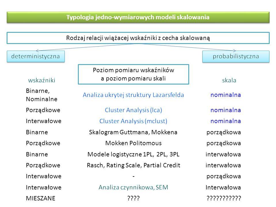 Typologia jedno-wymiarowych modeli skalowania Binarne, Nominalne nominalna Porządkowenominalna Interwałowenominalna BinarneSkalogram Guttmana, Mokkenaporządkowa PorządkoweMokken Politomousporządkowa BinarneModele logistyczne 1PL, 2PL, 3PLinterwałowa PorządkoweRasch, Rating Scale, Partial Creditinterwałowa Interwałowe-porządkowa InterwałoweInterwałowa MIESZANE .