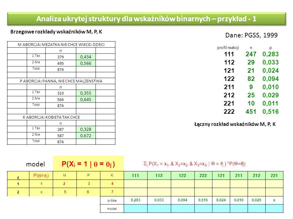 Analiza ukrytej struktury dla wskaźników binarnych – przykład - 1 Dane: PGSS, 1999 M ABORCJA: MEZATKA NIE CHCE WIECEJ DZIECI n 1 Tak 379 0,434 2 Nie 495 0,566 Total 874 P ABORCJA: PANNA, NIE CHCE MALZENSTWA n 1 Tak 310 0,355 2 Nie 564 0,645 Total 874 K ABORCJA: KOBIETA TAK CHCE n 1 Tak 287 0,328 2 Nie 587 0,672 Total 874 profil reakcjinp 1112470,283 112290,033 121210,024 122820,094 21190,010 212250,029 221100,011 2224510,516 Brzegowe rozkłady wskaźników M, P, K Łączny rozkład wskaźników M, P, K  j P(X 1 = x 1i & X 2 =x 2i & X 3 =x 3i |  =  j ) *P(  =  j) jj P(  =  j ) MPK 111112122222121211212221 1 1 2 3 4 2 x 56 7 próba 0,2830,0330,0940,5160,0240,0100,029x model P(X i = 1 |  =  j )