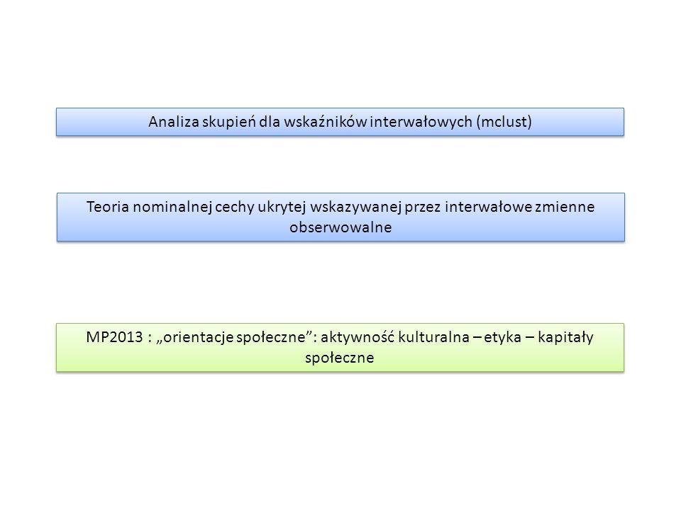 """Analiza skupień dla wskaźników interwałowych (mclust) Teoria nominalnej cechy ukrytej wskazywanej przez interwałowe zmienne obserwowalne MP2013 : """"orientacje społeczne : aktywność kulturalna – etyka – kapitały społeczne"""