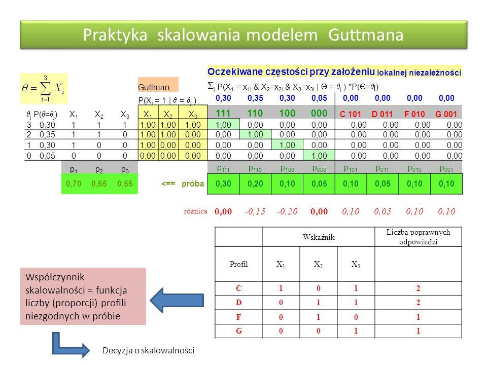 Praktyka skalowania modelem Guttmana Oczekiwane częstości przy założeniu lokalnej niezależności Guttman  j P(X 1 = x 1i & X 2 =x 2i & X 3 =x 3i |  =  j ) *P(  =  j) P(X i = 1 |  =  j ) 0,300,350,300,050,00 jj P(  =  j ) X1X1 X2X2 X3X3 X1X1 X2X2 X3X3 111110100000 C 101D 011F 010G 001 30,301111,00 0,00 20,351101,00 0,00 1,000,00 10,301001,000,00 1,000,00 00,050000,00 1,000,00 p1p1 p2p2 p3p3 p 111 p 110 p 100 p 000 p 101 p 011 p 010 p 001 0,700,650,55<==próba0,300,200,100,050,100,050,10 różnica 0,00-0,15-0,200,000,100,050,10 Wskaźnik Liczba poprawnych odpowiedzi ProfilX1X1 X2X2 X3X3 C1012 D0112 F0101 G0011 Współczynnik skalowalności = funkcja liczby (proporcji) profili niezgodnych w próbie Decyzja o skalowalności