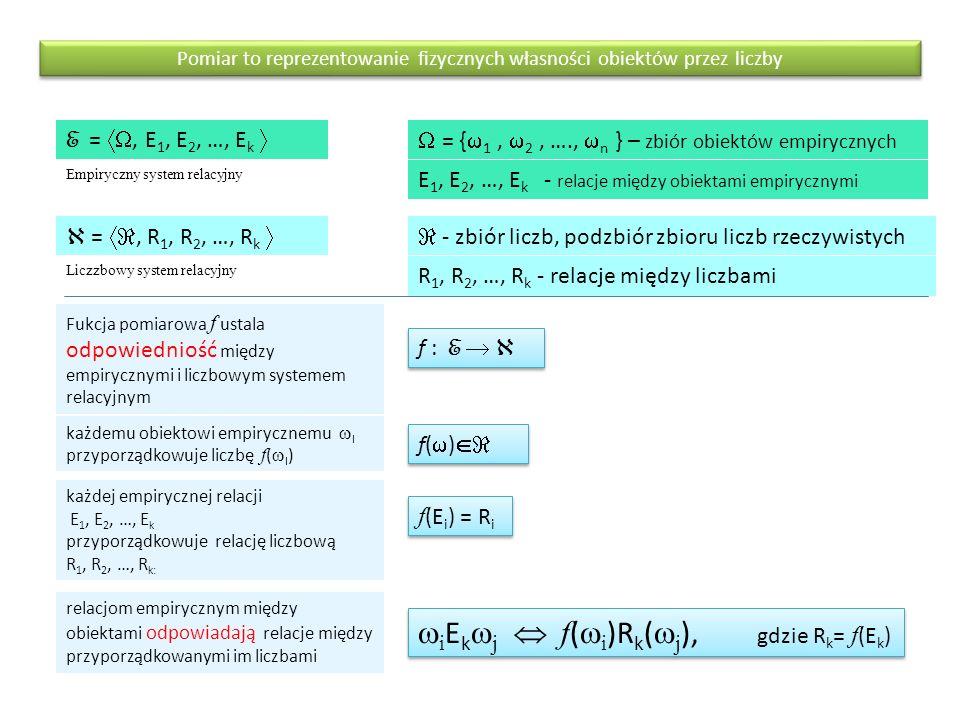 Pomiar to reprezentowanie fizycznych własności obiektów przez liczby Fukcja pomiarowa f ustala odpowiedniość między empirycznymi i liczbowym systemem relacyjnym f : E    = , R 1, R 2, …, R k  - zbiór liczb, podzbiór zbioru liczb rzeczywistych R 1, R 2, …, R k - relacje między liczbami Liczzbowy system relacyjny E = , E 1, E 2, …, E k  = {  1,  2, ….,  n } – zbiór obiektów empirycznych E 1, E 2, …, E k - relacje między obiektami empirycznymi Empiryczny system relacyjny każdemu obiektowi empirycznemu  I przyporządkowuje liczbę f (  I ) każdej empirycznej relacji E 1, E 2, …, E k przyporządkowuje relację liczbową R 1, R 2, …, R k: relacjom empirycznym między obiektami odpowiadają relacje między przyporządkowanymi im liczbami f(  )  f (E i ) = R i  i E k  j  f (  i )R k (  j ), gdzie R k = f (E k )