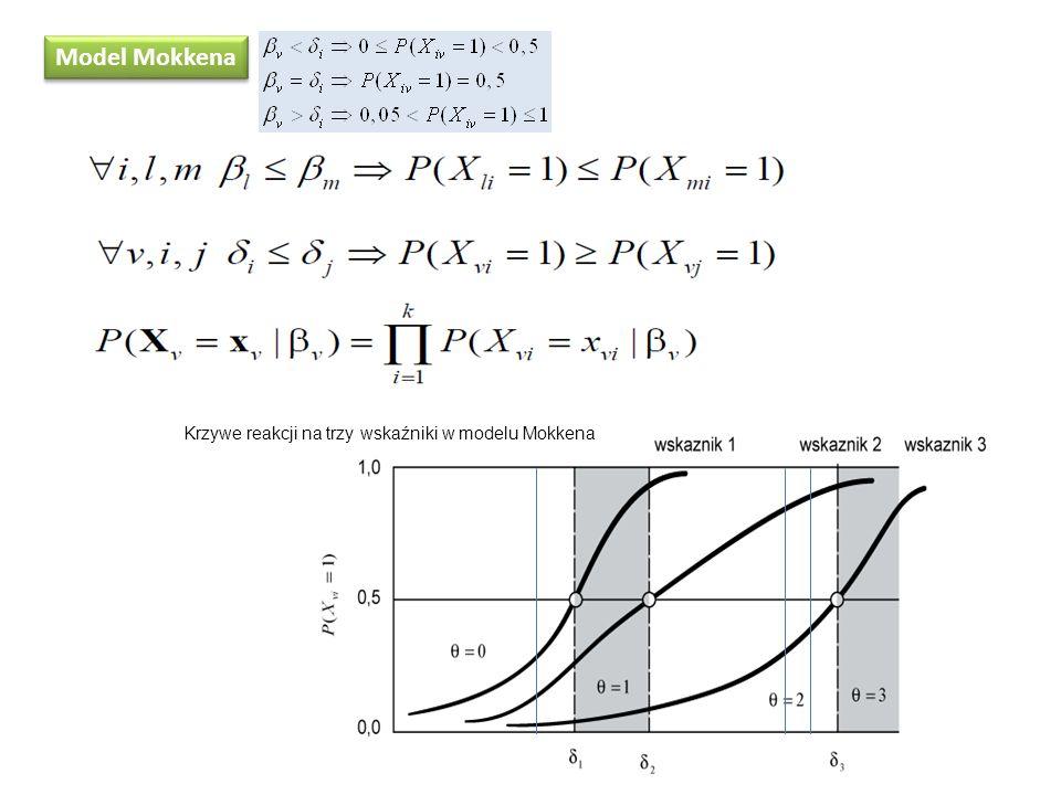 Model Mokkena Krzywe reakcji na trzy wskaźniki w modelu Mokkena