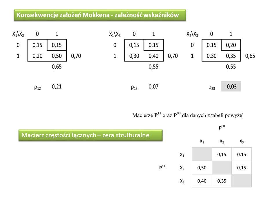 Konsekwencje założeń Mokkena - zależność wskaźników Macierz częstości łącznych – zera strulturalne