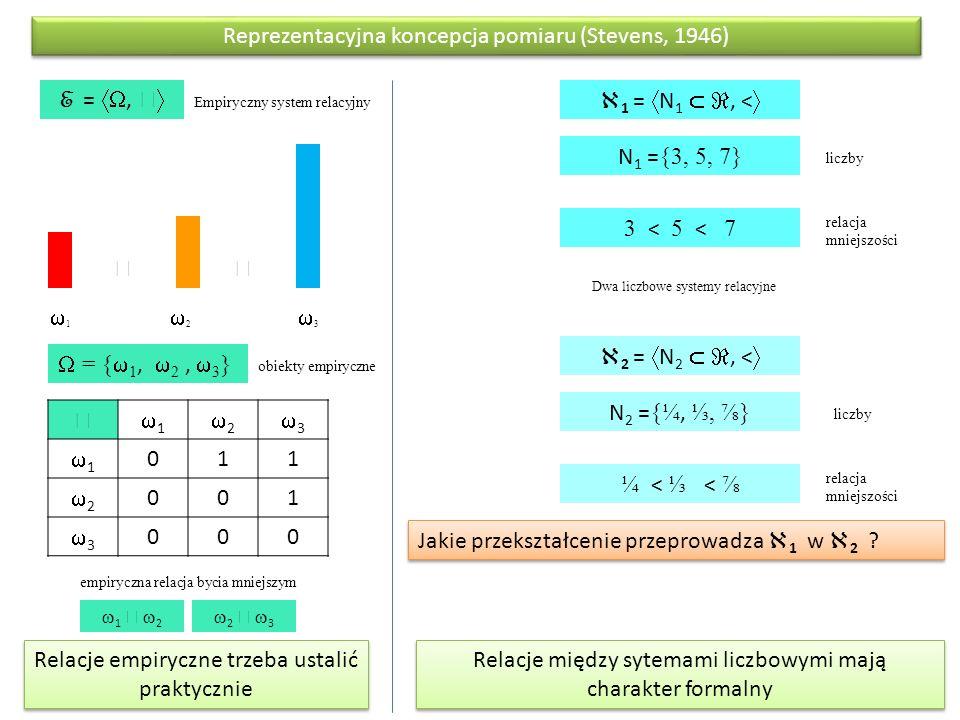 11 22 33 Empiryczny system relacyjny  = {  1,  2,  3 }  E = ,    11 22 33 11 011 22 001 33 000 Dwa liczbowe systemy relacyjne  1 =  N 1  , <  N 1 = {3, 5, 7} 3 < 5 < 7  2 =  N 2  , <  N 2 = {¼, ⅓, ⅞} ¼ < ⅓ < ⅞ liczby relacja mniejszości obiekty empiryczne empiryczna relacja bycia mniejszym Jakie przekształcenie przeprowadza  1 w  2 .