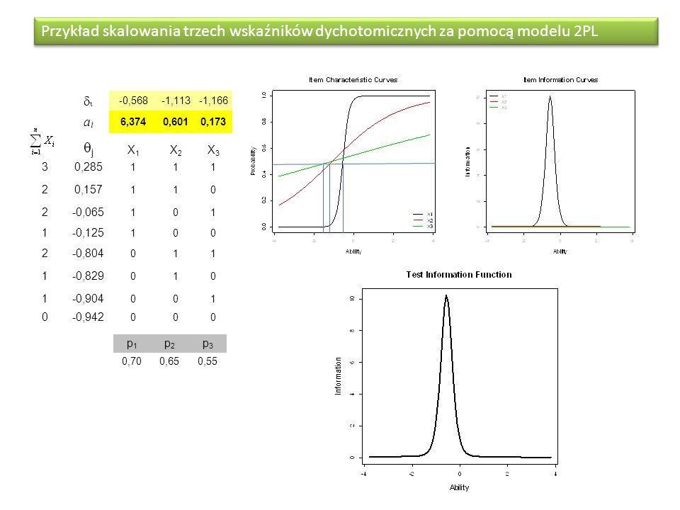 Przykład skalowania trzech wskaźników dychotomicznych za pomocą modelu 2PL  -0,568-1,113-1,166 aiai 6,3740,6010,173 jj X1X1 X2X2 X3X3 30,285 111 20,157 110 2-0,065 101 1-0,125 100 2-0,804 011 1-0,829 010 1-0,904 001 0-0,942 000 p1p1 p2p2 p3p3 0,700,650,55