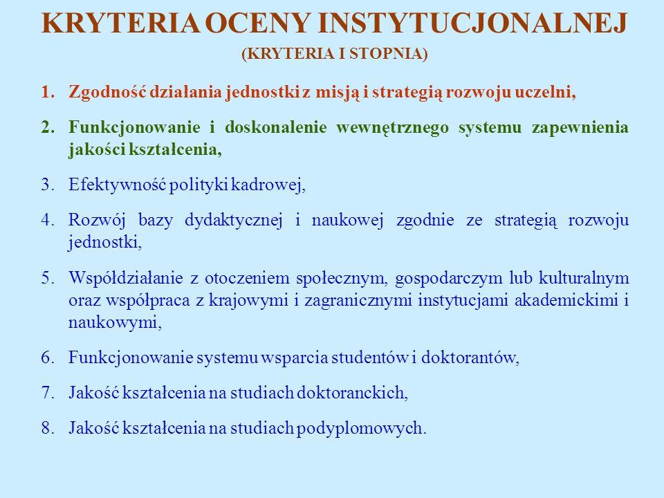 KRYTERIA OCENY INSTYTUCJONALNEJ (KRYTERIA I STOPNIA) 1.Zgodność działania jednostki z misją i strategią rozwoju uczelni, 2.Funkcjonowanie i doskonalenie wewnętrznego systemu zapewnienia jakości kształcenia, 3.Efektywność polityki kadrowej, 4.Rozwój bazy dydaktycznej i naukowej zgodnie ze strategią rozwoju jednostki, 5.Współdziałanie z otoczeniem społecznym, gospodarczym lub kulturalnym oraz współpraca z krajowymi i zagranicznymi instytucjami akademickimi i naukowymi, 6.Funkcjonowanie systemu wsparcia studentów i doktorantów, 7.Jakość kształcenia na studiach doktoranckich, 8.Jakość kształcenia na studiach podyplomowych.