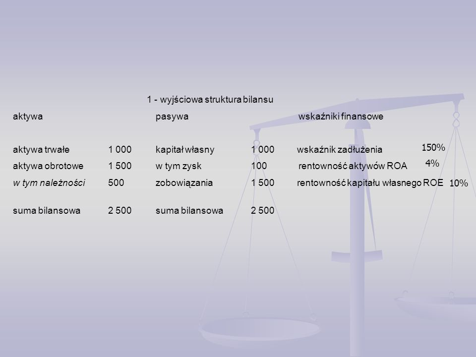 1 - wyjściowa struktura bilansu aktywa pasywa wskaźniki finansowe aktywa trwałe1 000kapitał własny1 000 wskaźnik zadłużenia aktywa obrotowe1 500w tym zysk100rentowność aktyw ó w ROA w tym należności500zobowiązania1 500 rentowność kapitału własnego ROE suma bilansowa2 500suma bilansowa2 500 150% 10% 4%