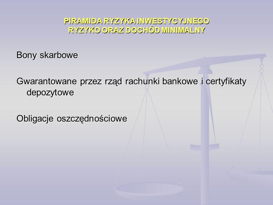 PIRAMIDA RYZYKA INWESTYCYJNEGO RYZYKO ORAZ DOCHÓD MINIMALNY Bony skarbowe Gwarantowane przez rząd rachunki bankowe i certyfikaty depozytowe Obligacje oszczędnościowe