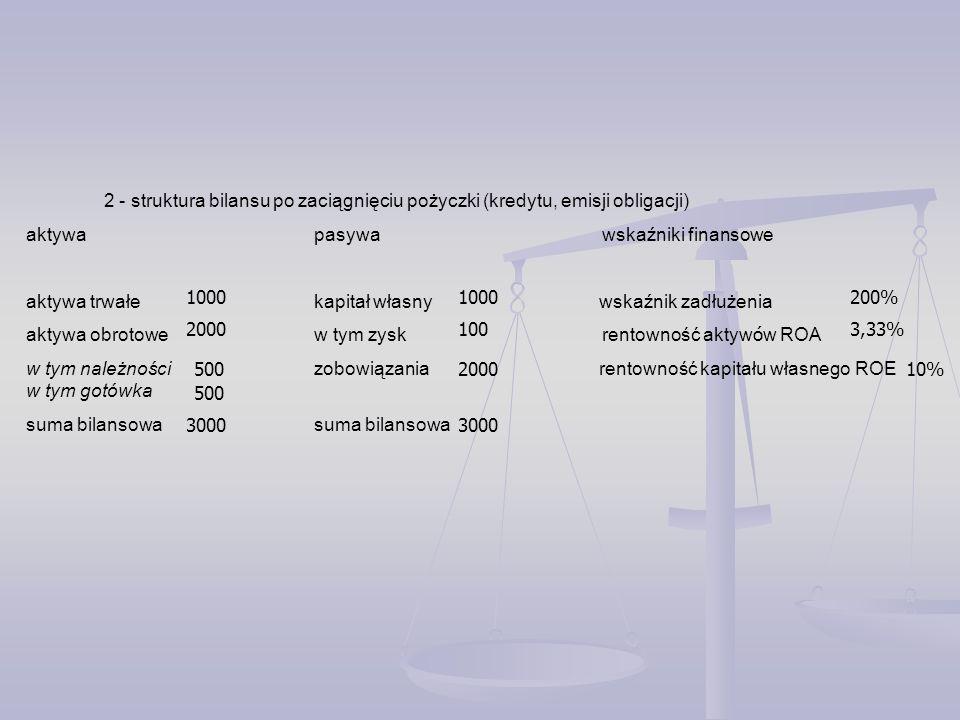 2 - struktura bilansu po zaciągnięciu pożyczki (kredytu, emisji obligacji) aktywa pasywa wskaźniki finansowe aktywa trwałekapitał własny wskaźnik zadłużenia aktywa obrotowew tym zyskrentowność aktyw ó w ROA w tym należnościzobowiązania rentowność kapitału własnego ROE w tym gotówka suma bilansowasuma bilansowa 2000 1000 500 1000 3000 2000 100 3000 200% 500 3,33% 10%
