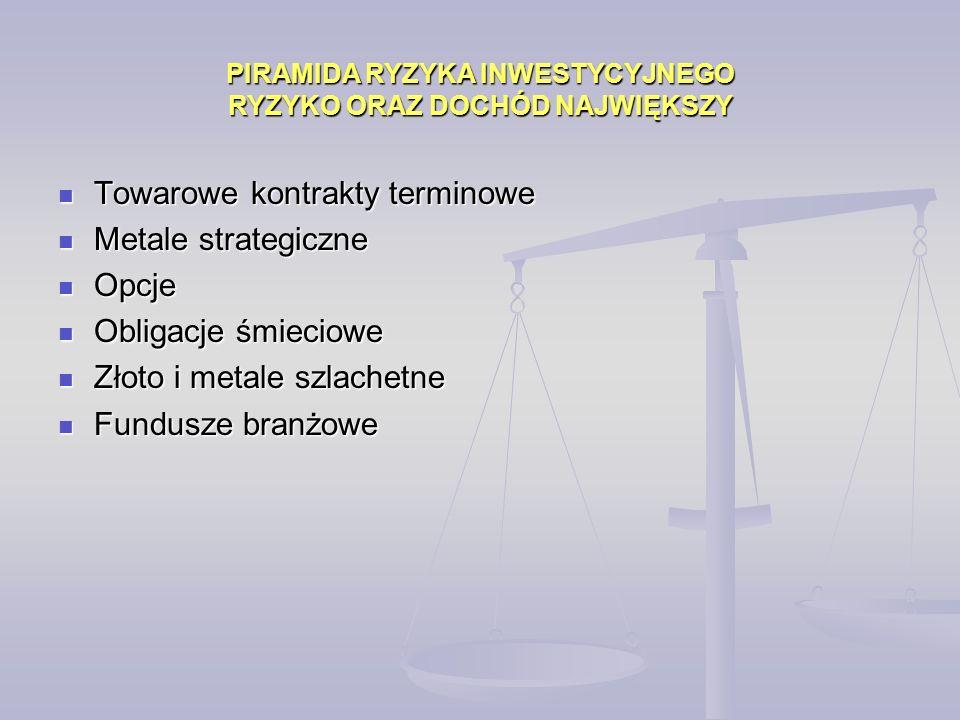 Towarowe kontrakty terminowe Towarowe kontrakty terminowe Metale strategiczne Metale strategiczne Opcje Opcje Obligacje śmieciowe Obligacje śmieciowe Złoto i metale szlachetne Złoto i metale szlachetne Fundusze branżowe Fundusze branżowe PIRAMIDA RYZYKA INWESTYCYJNEGO RYZYKO ORAZ DOCHÓD NAJWIĘKSZY