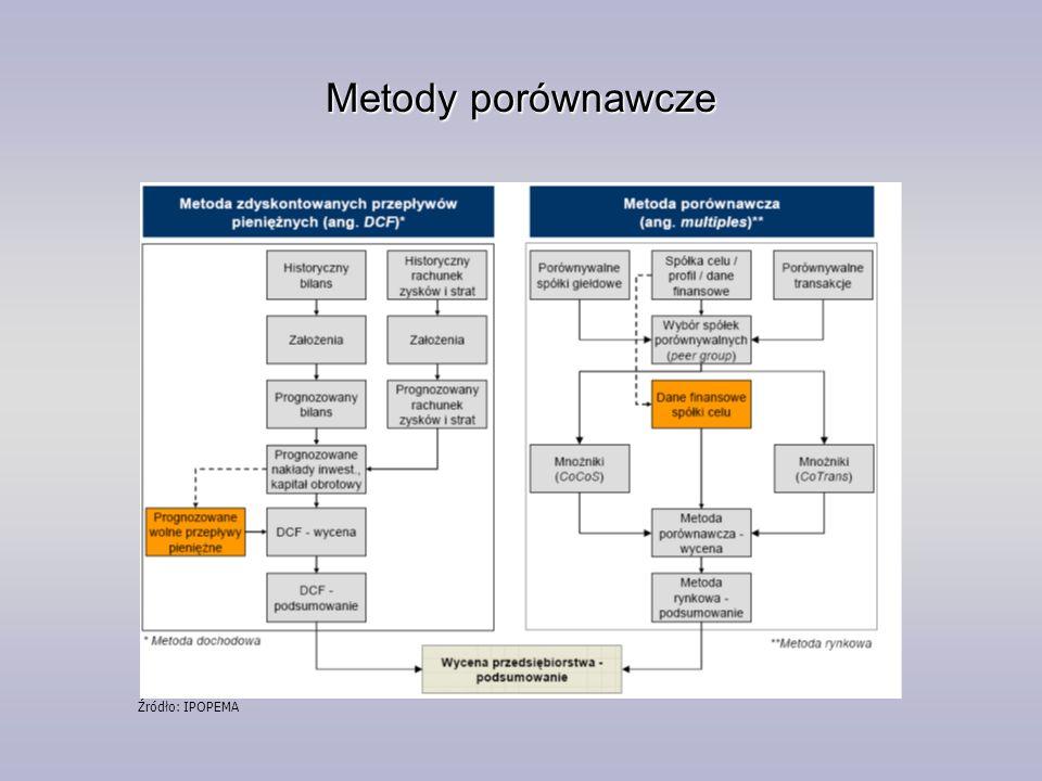 Metody porównawcze Źródło: IPOPEMA