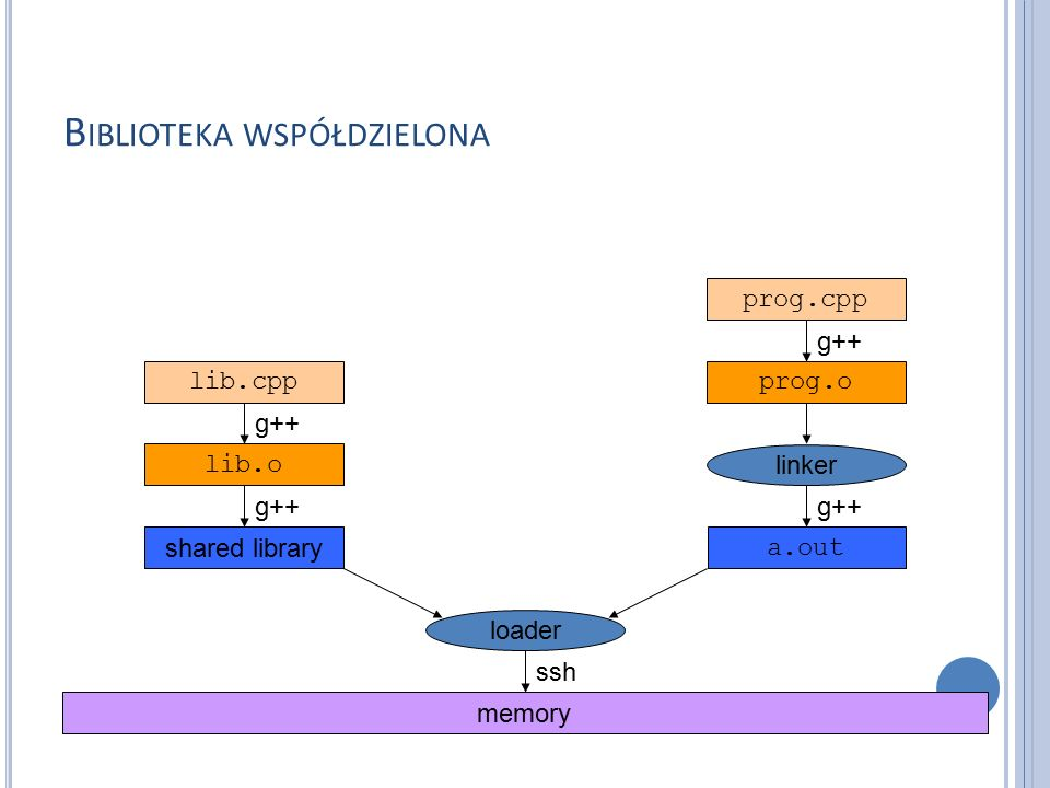 B IBLIOTEKA WSPÓŁDZIELONA lib.cpp lib.o shared library prog.cpp prog.o a.out memory linker loader g++ ssh