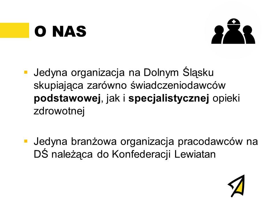 O NAS  Jedyna organizacja na Dolnym Śląsku skupiająca zarówno świadczeniodawców podstawowej, jak i specjalistycznej opieki zdrowotnej  Jedyna branżowa organizacja pracodawców na DŚ należąca do Konfederacji Lewiatan