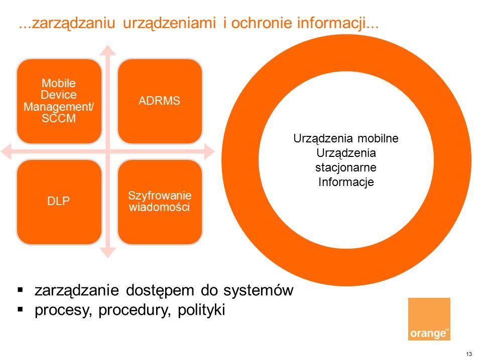 13 Mobile Device Management/ SCCM ADRMSDLP Szyfrowanie wiadomości...zarządzaniu urządzeniami i ochronie informacji... Urządzenia mobilne Urządzenia st