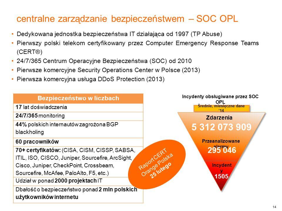 14 Bezpieczeństwo w liczbach 17 lat doświadczenia 24/7/365 monitoring 44% polskich internautów zagrożona BGP blackholing 60 pracowników 70+ certyfikat