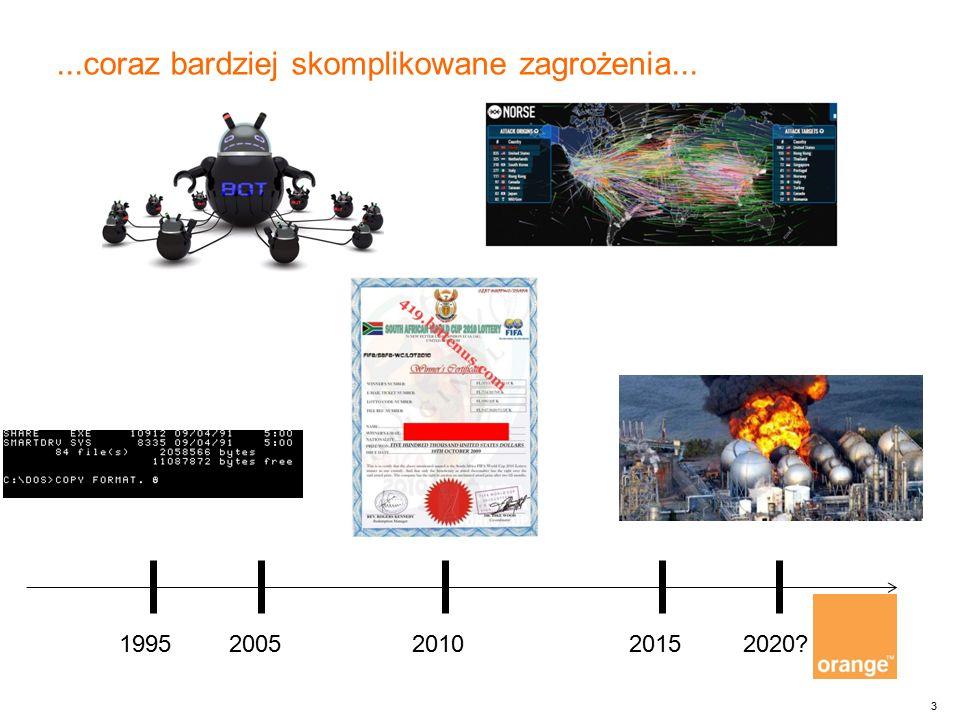 3...coraz bardziej skomplikowane zagrożenia... 19952005201020152020?