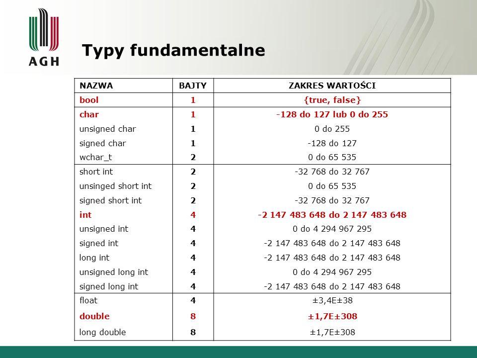 Typy fundamentalne NAZWABAJTYZAKRES WARTOŚCI bool1{true, false} char1-128 do 127 lub 0 do 255 unsigned char10 do 255 signed char1-128 do 127 wchar_t20