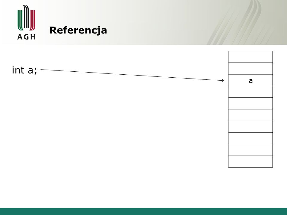 Referencja a int a;