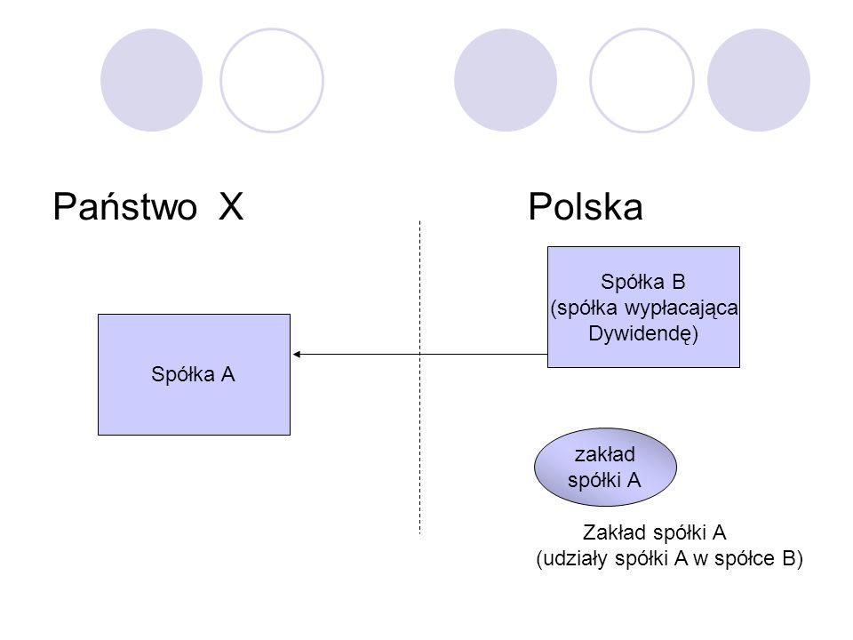Państwo X Polska Spółka A Zakład spółki A (udziały spółki A w spółce B) Spółka B (spółka wypłacająca Dywidendę) zakład spółki A