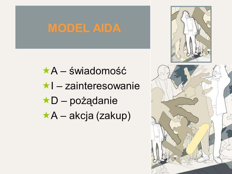 MODEL AIDA  A – świadomość  I – zainteresowanie  D – pożądanie  A – akcja (zakup)