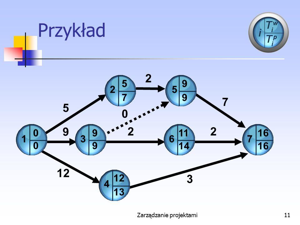 Zarządzanie projektami11 Przykład 4 2 6 2 7 12 2 2 7 3 5 9 0 5 3 0 0 9 9 5 7 9 9 1 13 11 14 16