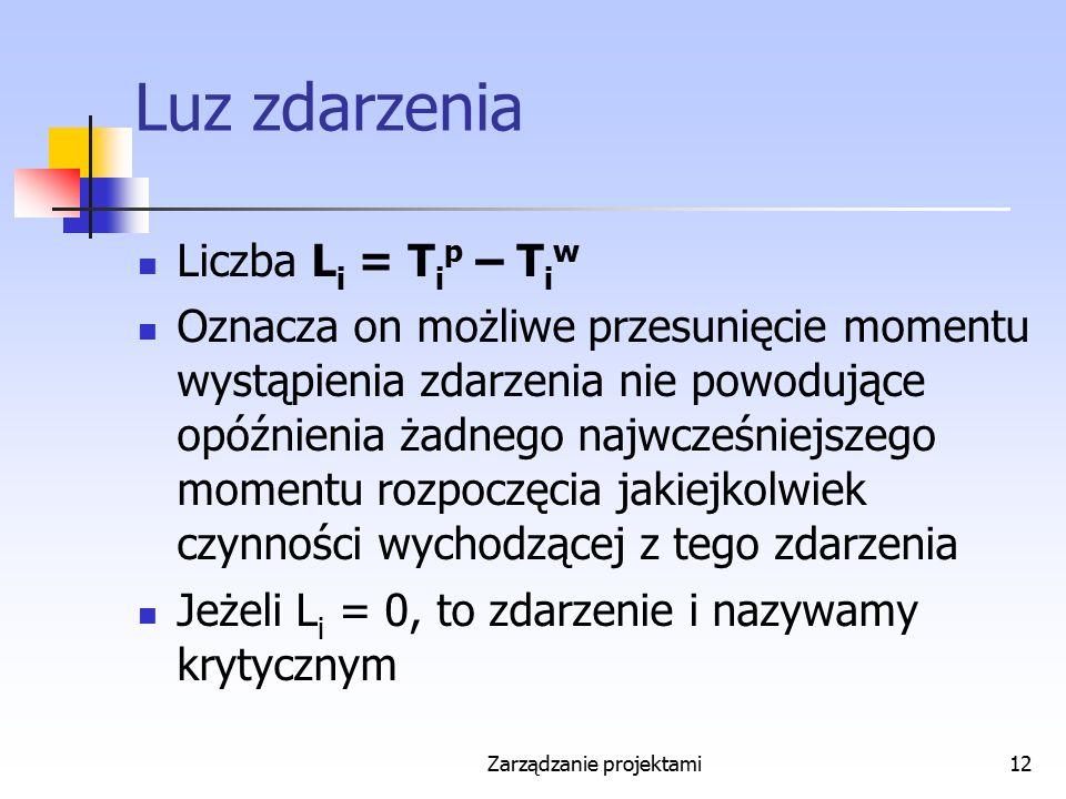 Zarządzanie projektami12 Luz zdarzenia Liczba L i = T i p – T i w Oznacza on możliwe przesunięcie momentu wystąpienia zdarzenia nie powodujące opóźnie