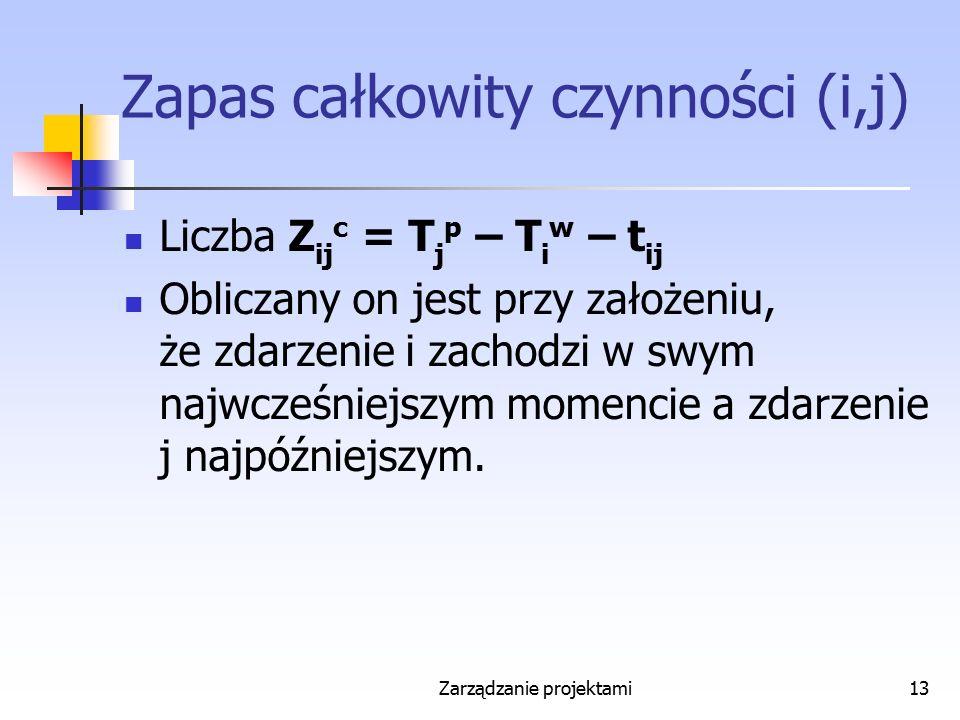 Zarządzanie projektami13 Zapas całkowity czynności (i,j) Liczba Z ij c = T j p – T i w – t ij Obliczany on jest przy założeniu, że zdarzenie i zachodz