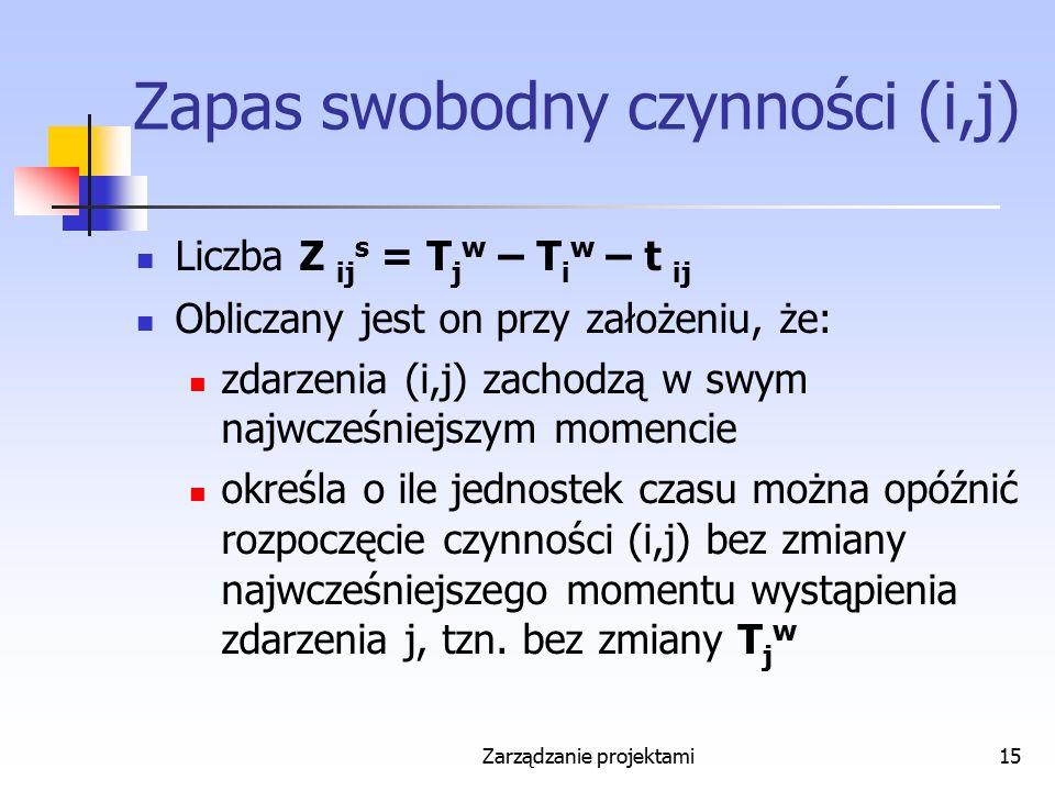 Zarządzanie projektami15 Zapas swobodny czynności (i,j) Liczba Z ij s = T j w – T i w – t ij Obliczany jest on przy założeniu, że: zdarzenia (i,j) zac