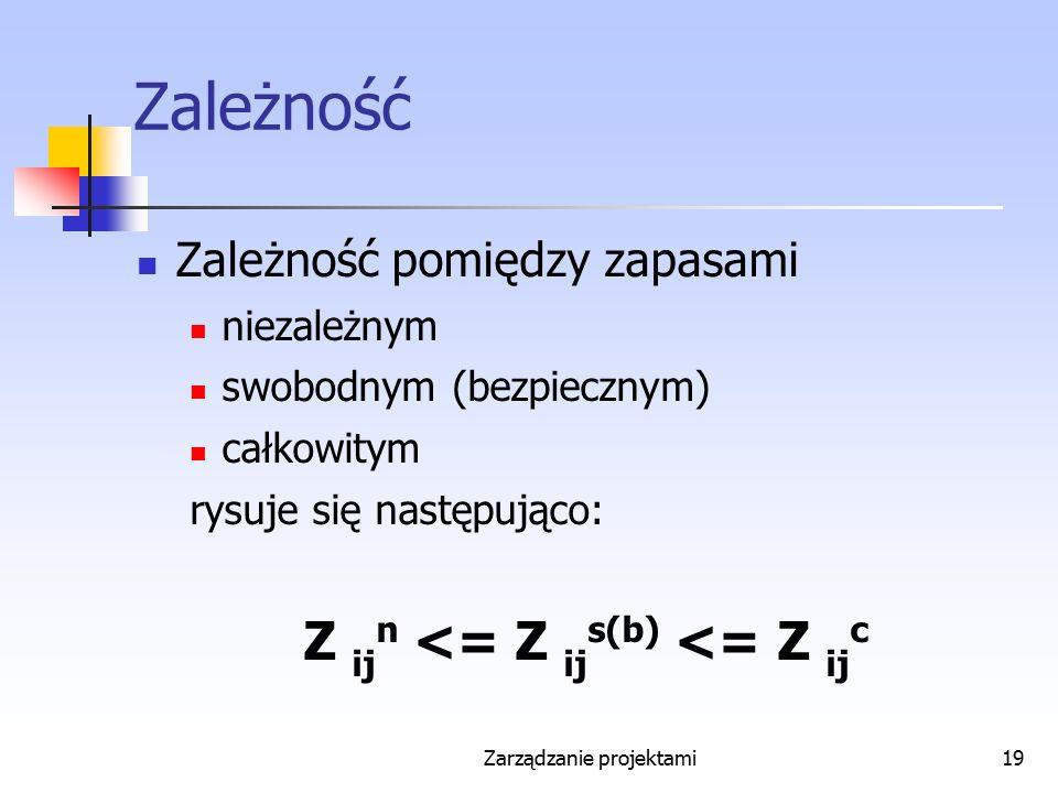 Zarządzanie projektami19 Zależność Zależność pomiędzy zapasami niezależnym swobodnym (bezpiecznym) całkowitym rysuje się następująco: Z ij n <= Z ij s