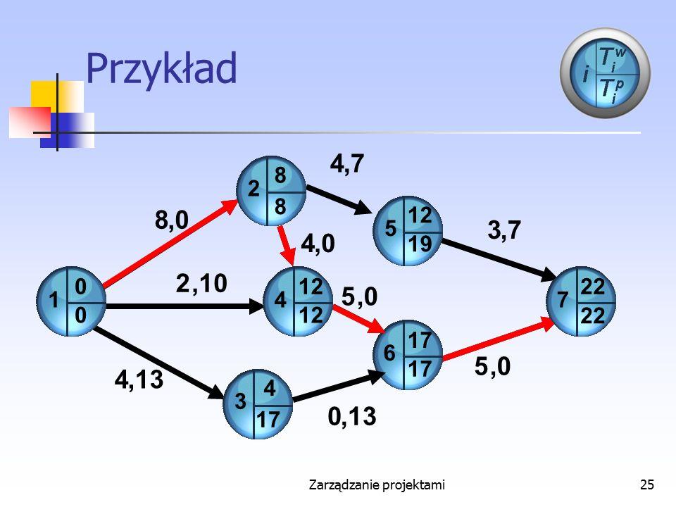 Zarządzanie projektami25 Przykład 3 2 6 7 4 0 8 2 5 0 0 4 8 8 12 19 1 17 22 5 3 5 4 4,0,13,7,7,7,7,0,10,13,0,0,0,0 12 4