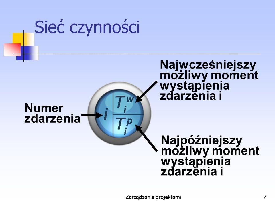Zarządzanie projektami18 Zapas niezależny czynności (i,j) Liczba Z ij n = T j w – T i p – t ij Jest miarą możliwości opóźnienia momentu zakończenia czynności (i,j) bez wpływu na moment rozpoczęcia jakiejkolwiek innej czynności