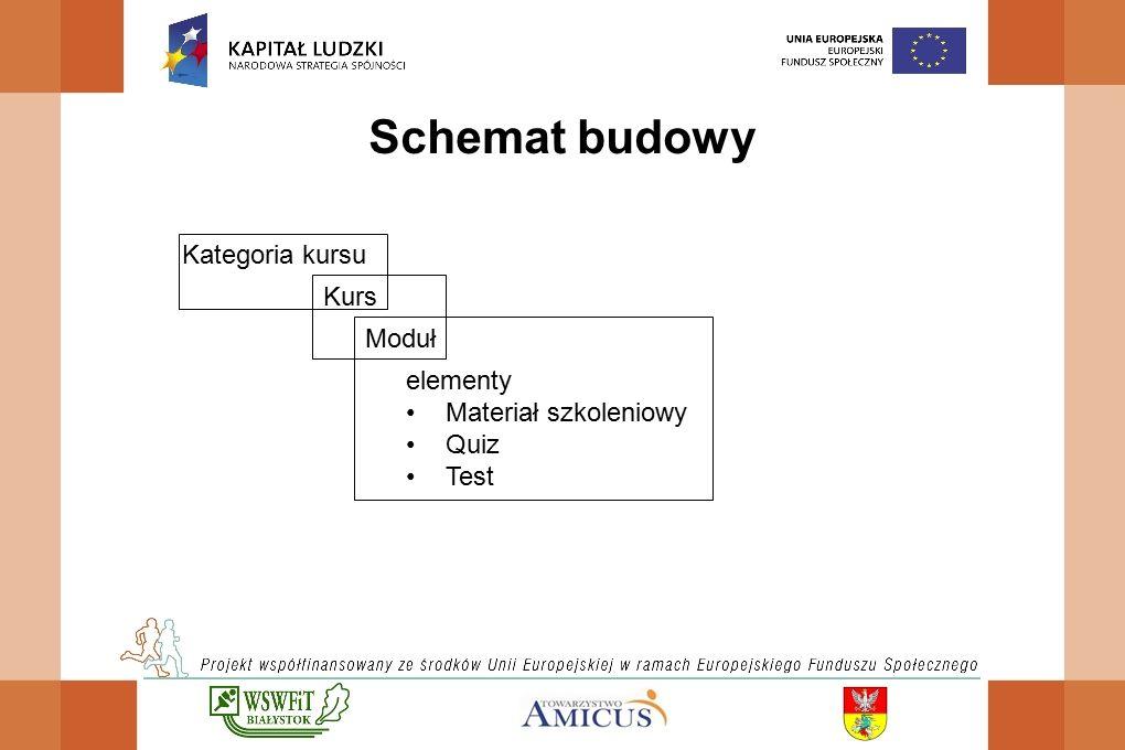 Schemat budowy Kategoria kursu Kurs Moduł elementy Materiał szkoleniowy Quiz Test