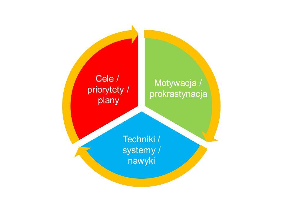 Motywacja / prokrastynacja Cele / priorytety / plany Techniki / systemy / nawyki