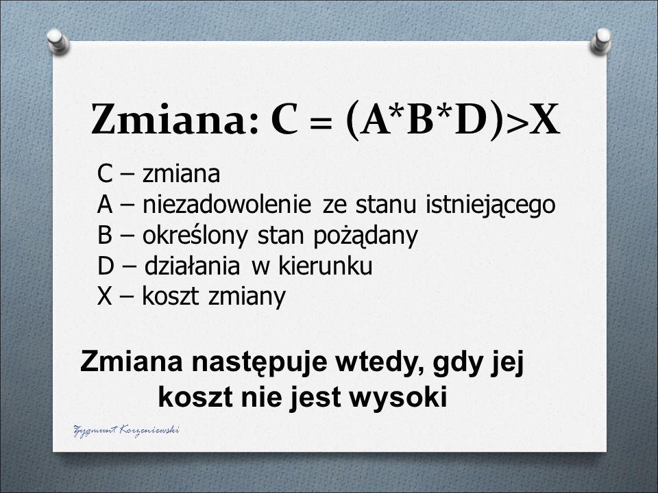 Zmiana: C = (A*B*D)>X C – zmiana A – niezadowolenie ze stanu istniejącego B – określony stan pożądany D – działania w kierunku X – koszt zmiany Zmiana