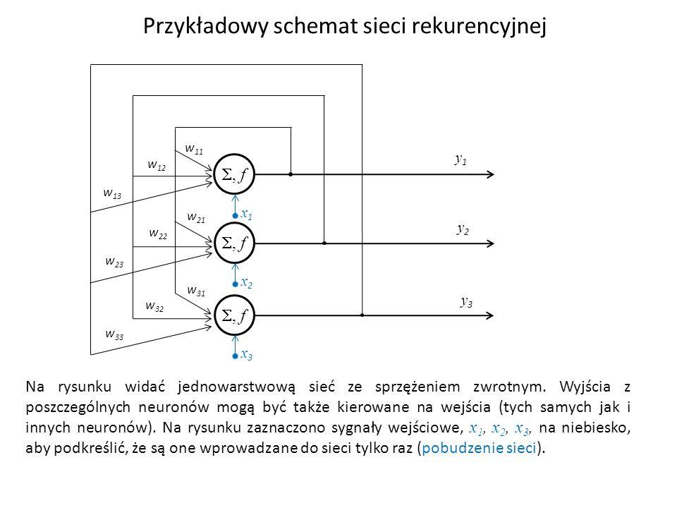 Przykładowy schemat sieci rekurencyjnej Na rysunku widać jednowarstwową sieć ze sprzężeniem zwrotnym. Wyjścia z poszczególnych neuronów mogą być także