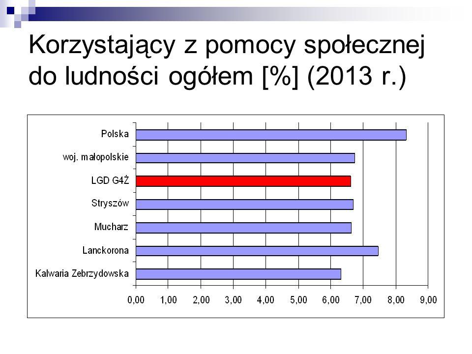 Korzystający z pomocy społecznej do ludności ogółem [%] (2013 r.)