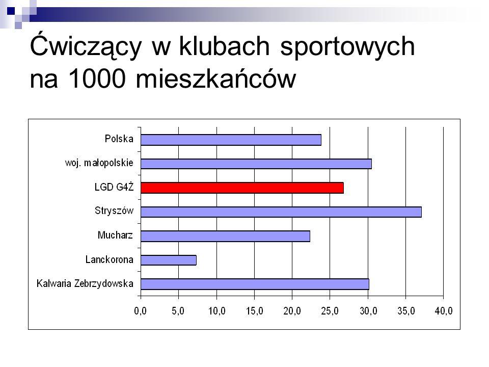 Ćwiczący w klubach sportowych na 1000 mieszkańców