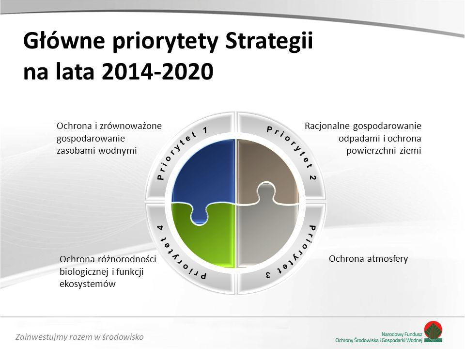 Zainwestujmy razem w środowisko Główne priorytety Strategii na lata 2014-2020 Ochrona i zrównoważone gospodarowanie zasobami wodnymi Ochrona różnorodności biologicznej i funkcji ekosystemów Racjonalne gospodarowanie odpadami i ochrona powierzchni ziemi Ochrona atmosfery