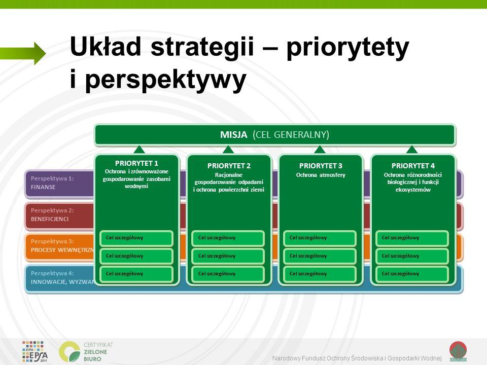 Narodowy Fundusz Ochrony Środowiska i Gospodarki Wodnej Układ strategii – priorytety i perspektywy Strategia działania NFOŚiGW na lata 2013 – 2016 z perspektywą do 2020 r.