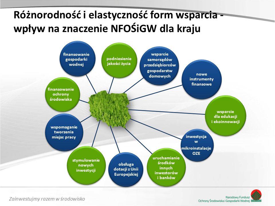 Zainwestujmy razem w środowisko Różnorodność i elastyczność form wsparcia - wpływ na znaczenie NFOŚiGW dla kraju finansowanie ochrony środowiska finansowanie gospodarki wodnej podniesienie jakości życia wsparcie samorządów przedsiębiorców gospodarstw domowych nowe instrumenty finansowe wsparcie dla edukacji i ekoinnowacji inwestycja w mikroinstalacje OZE uruchamianie środków innych inwestorów i banków obsługa dotacji z Unii Europejskiej stymulowanie nowych inwestycji wspomaganie tworzenia miejsc pracy