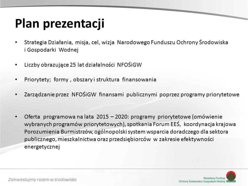 Zainwestujmy razem w środowisko Plan prezentacji Strategia Działania, misja, cel, wizja Narodowego Funduszu Ochrony Środowiska i Gospodarki Wodnej Liczby obrazujące 25 lat działalności NFOŚiGW Priorytety; formy, obszary i struktura finansowania Zarządzanie przez NFOŚiGW finansami publicznymi poprzez programy priorytetowe Oferta programowa na lata 2015 – 2020: programy priorytetowe (omówienie wybranych programów priorytetowych), spotkania Forum EEŚ, koordynacja krajowa Porozumienia Burmistrzów, ogólnopolski system wsparcia doradczego dla sektora publicznego, mieszkalnictwa oraz przedsiębiorców w zakresie efektywności energetycznej