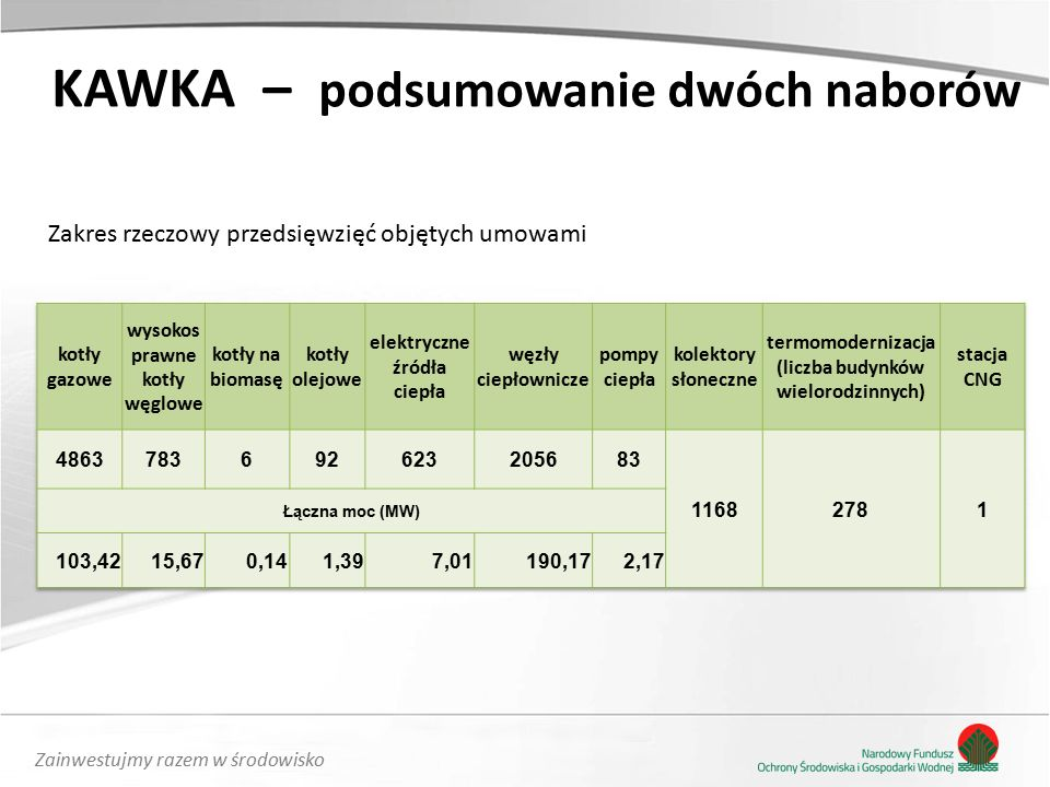 Zainwestujmy razem w środowisko Zakres rzeczowy przedsięwzięć objętych umowami KAWKA – podsumowanie dwóch naborów
