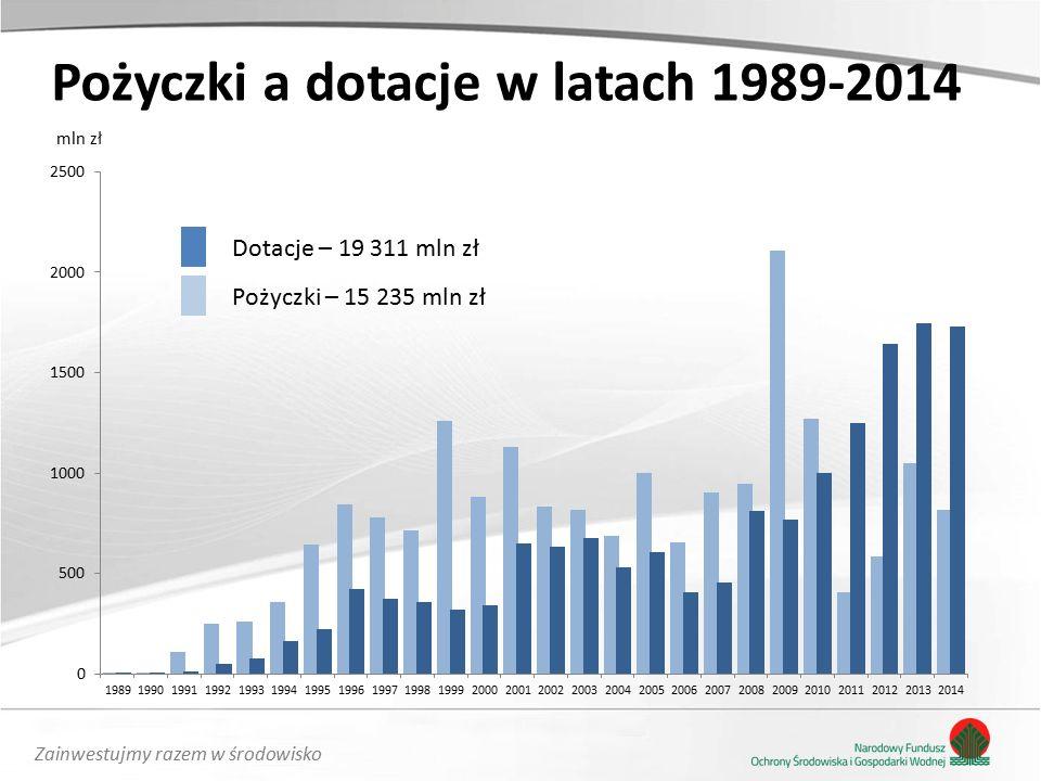 Zainwestujmy razem w środowisko Pożyczki a dotacje w latach 1989-2014 mln zł Dotacje – 19 311 mln zł Pożyczki – 15 235 mln zł