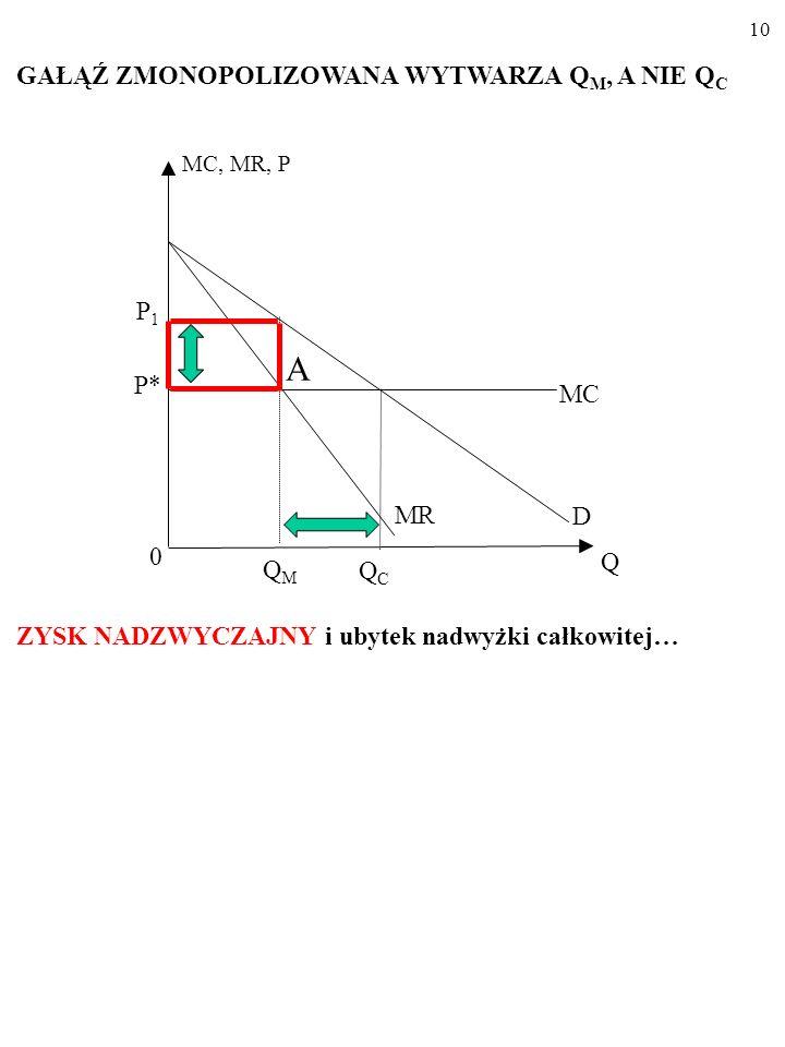9 MC, MR, P MC 0 D Q A QCQC MR P1P1 QMQM MONOPOL WIELOZAKLADOWY P* Zmieniając wielkość produkcji, monopol wpływa na cenę.