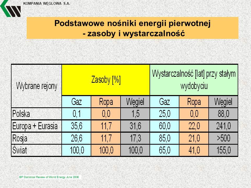 KOMPANIA WĘGLOWA S.A. Podstawowe nośniki energii pierwotnej - zasoby i wystarczalność
