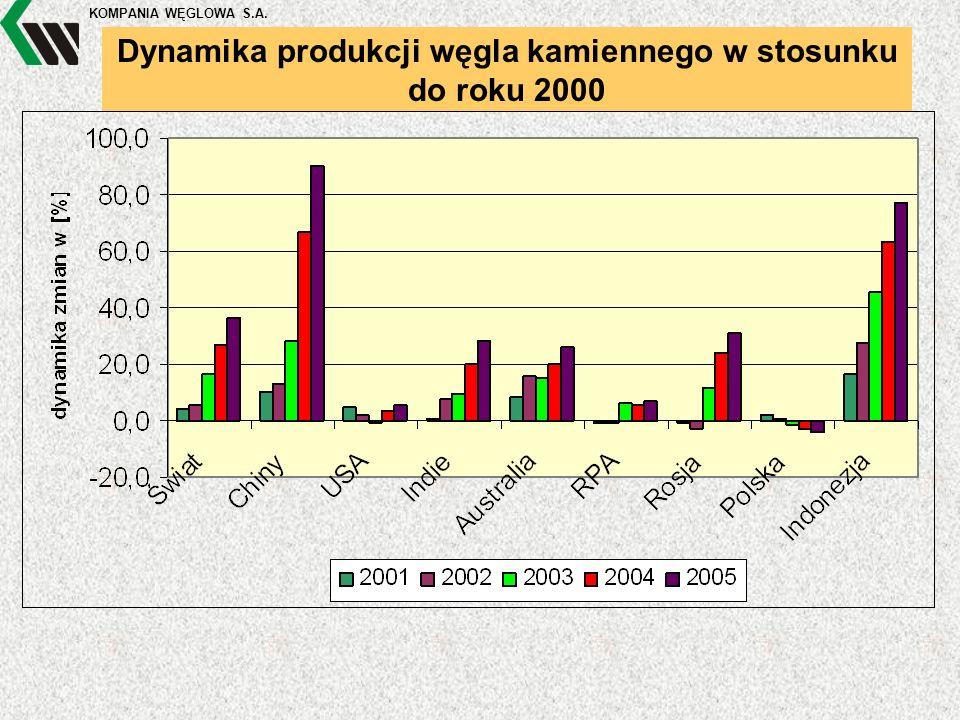 KOMPANIA WĘGLOWA S.A. Dynamika produkcji węgla kamiennego w stosunku do roku 2000